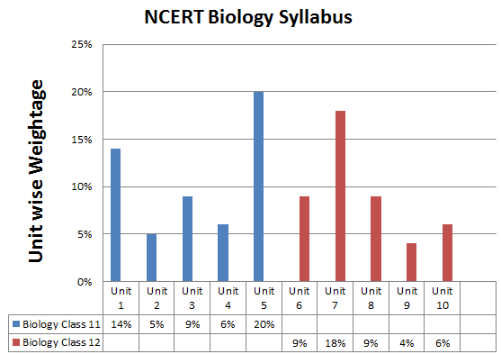 NCERT Biology Syllabus For NEET Exam 2019