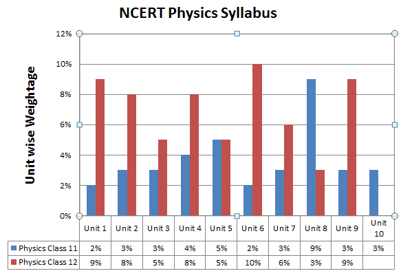 NCERT Physics Syllabus For NEET Exam 2019